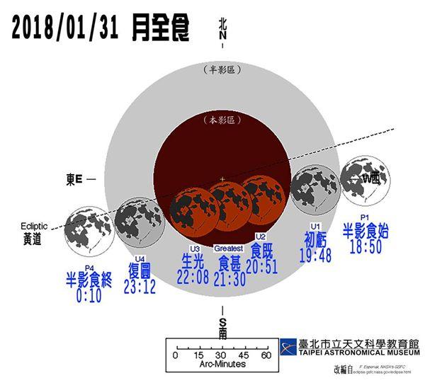 月全食,氣象局,紅月,天氣,肉眼,天文奇觀