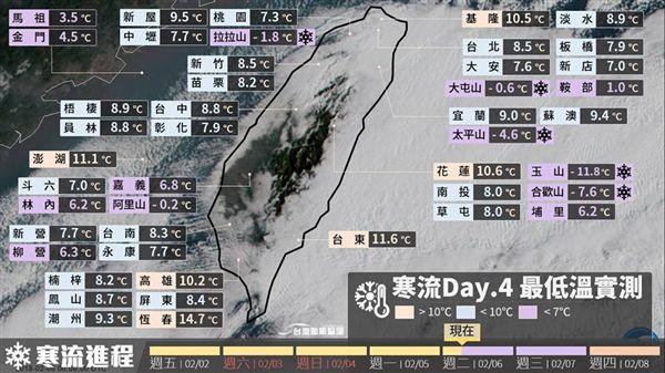 寒流,低溫,台灣颱風論壇 天氣特急,溫度,乾冷