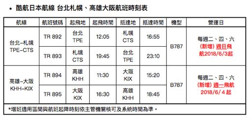 酷航日本航路增班班表。(圖/酷航提供)