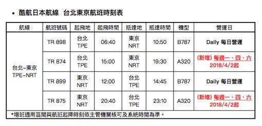 酷航日本航線增班班表。(圖/酷航提供)