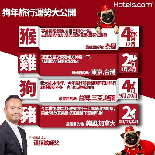 12生肖旅遊運勢。(圖/hotels.com提供)