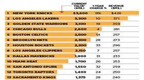 ▲富比士公布NBA球隊市價。(圖/取自富比士雜誌)