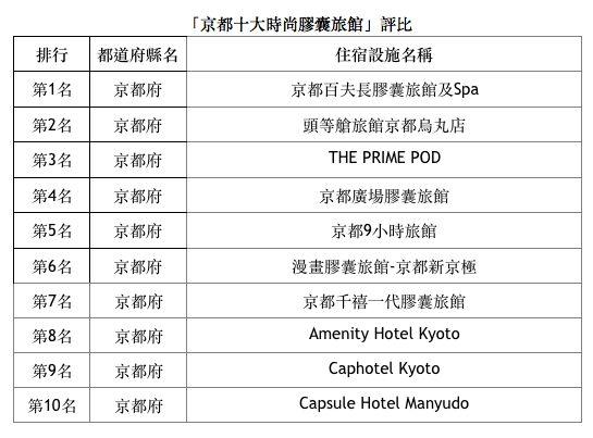 京都膠囊旅館排行榜。(圖/樂天旅遊提供)