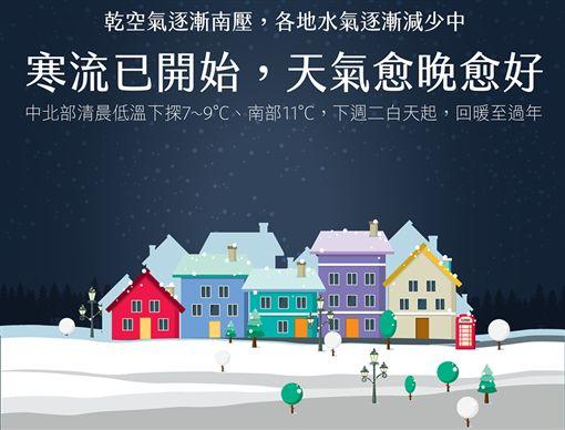 「寒流已開始,天氣愈晚愈好!」距離農曆新年僅剩幾天,臉書天氣即時預報粉專今(11)天發文指出,寒流已經開始影響,各地溫度都已經出現明顯降幅,首先提醒大家「週二(13日)前」注意保暖。