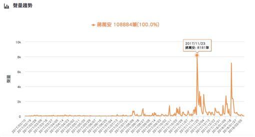 藍委蔣萬安從政以來網路聲量變化(圖/網路溫度計提供)