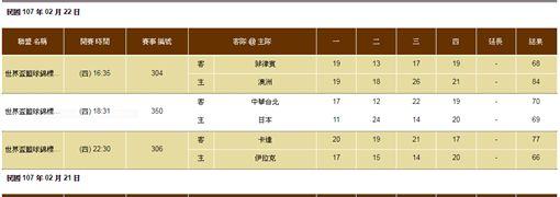 ▲中華隊1分險勝日本。(圖/取自台灣運彩官網)