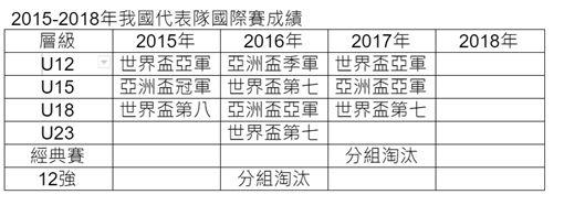 2015-2018年我國代表隊國際賽成績