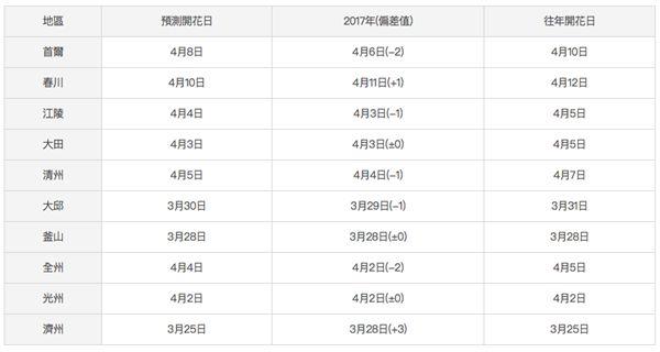 2018韓國櫻花預測。(圖/翻攝自韓國觀光公社網站)