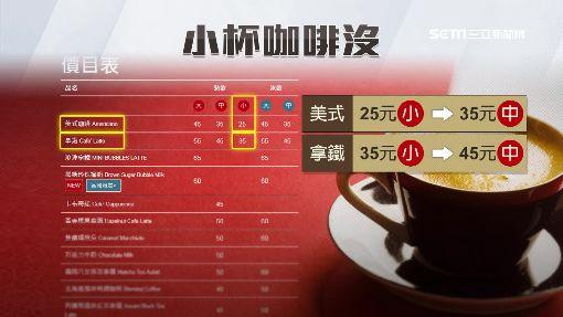 「小杯咖啡」絕跡!民控超商變相漲價