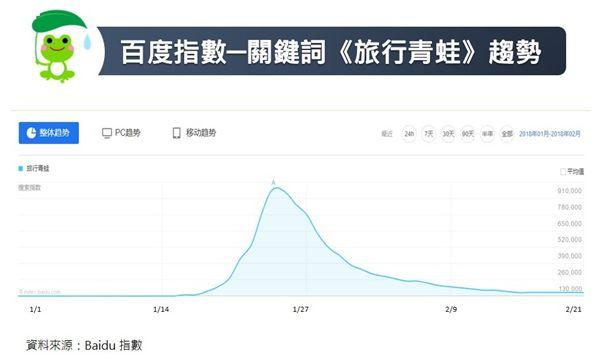 OpView Social Watch,社群,會商區,旅蛙,觀光田雞