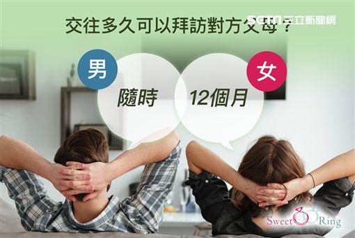 情侶,交往,SweetRing,告白,親密關係,星座,APP ID-1270999