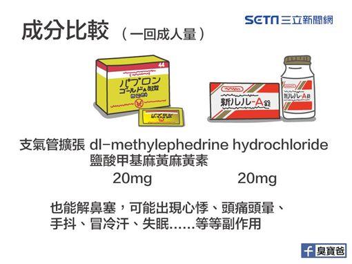 不少台灣民眾赴日旅遊都會逛藥妝店,其中有兩款感冒藥「新LuLu」和「大正黃金A微粒」是不少民眾「必買」的品項,不過有醫師指出,這2款藥物含有台灣未核可成分二氫可待因(dihydrocodeine),成份屬於鴉片類止咳藥,長期服用或過量恐有成癮風險。(圖/陳敬倫醫師授權提供)