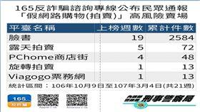 高風險網路拍賣,詐騙(圖/刑事警察局提供)