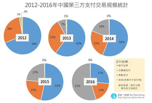【大數聚】6年飆12倍!中國第三方支付規模擴張,帶動交易鏈價值最大化