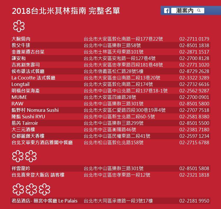 2018台北米其林指南 完整名單(記者翁堃泰/製表)