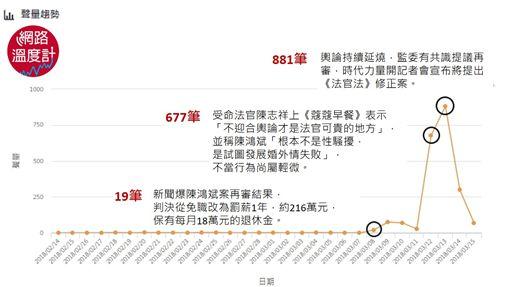 網路溫度計,陳鴻斌,法官,已婚,性騷擾,女助理-網路溫度計