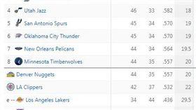 ▲西區戰績。(圖/截自ESPN網站)