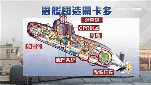 不演了!美國將賣潛艦「紅區裝備」 國艦國造大突破SOT ID-1312184