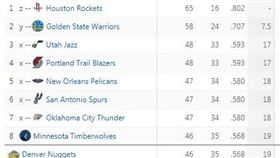 ▲NBA西區排名。(圖/翻攝自ESPN網站)