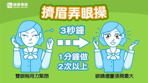 沒事「多眨眼」,運動眼球幫助排出髒東西。(資料來源/臺中慈濟醫院;圖/健康傳媒製作)