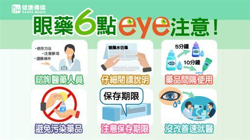 食藥署表示,不論是就醫或是自行購買藥品(如眼藥水、眼藥膏)都應遵守6個小撇步。(資料來源/食藥署;圖/健康傳媒製作)