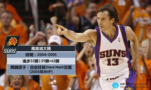 (圖2)鳳凰城太陽2004-2005