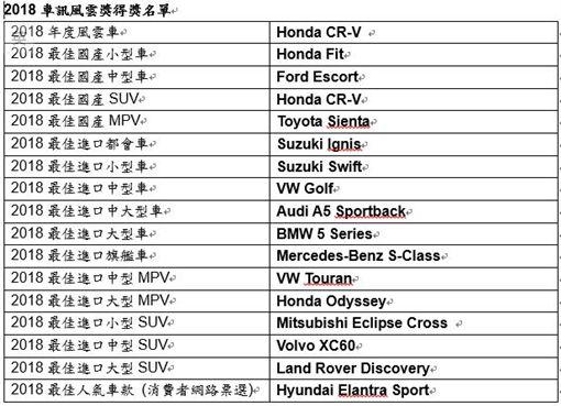 Volkswagen,Toyota,中古車,MAZDA,Vios,二手殘值,Mazda5,Golf 圖/車訊網