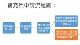 ▲補充兵申請流程圖。(圖/中華足協提供)