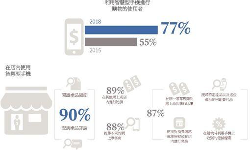 上網購物,UPS,網上購物者脈動,亞洲人,消費者,免運費,退貨