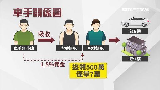 2同鄉當車手半月盜領500萬 報酬僅7萬