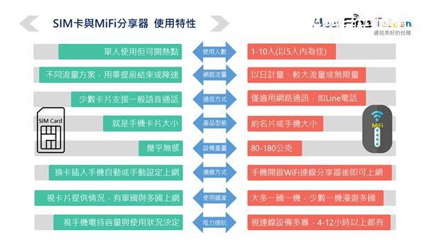旅遊,出國上網,旅程,行動上網,Fine Mifi,SIM卡