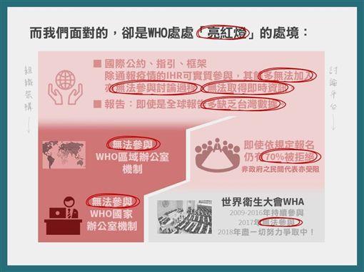 衛福部臉書刊登「1分鐘了解WHO」懶人包。(圖/記者楊晴雯翻攝)