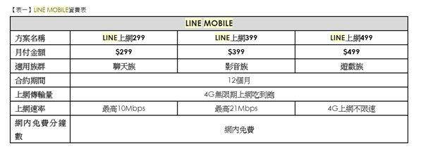 打電話 行動上網 遠傳電信提供 LINE MOBILE