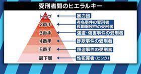 日本,坐牢,監獄,受刑人,犯法,黑道,強盜,性侵,強暴 圖/翻攝自AbemaTIMES