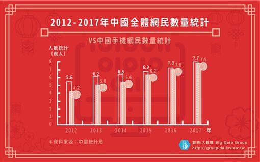 2012-2017全體網民數量統計