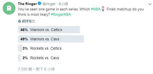 《The Ringer》投票(圖/翻攝自推特)