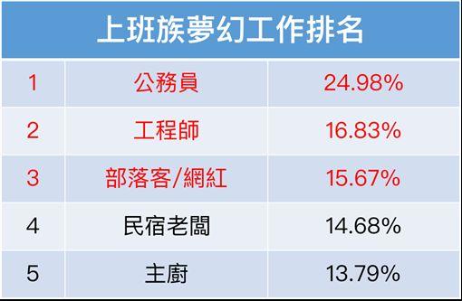(圖1)上班族夢幻職業排名 ID-1363120