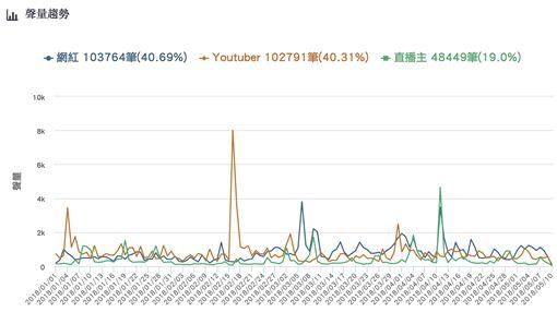 (圖2)網紅、youtuber、直播主聲量趨勢 ID-1363121