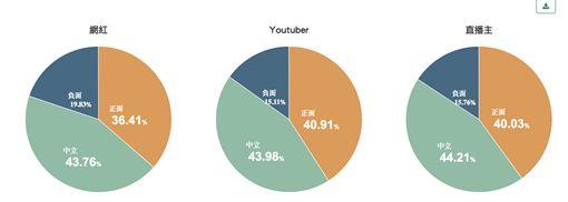 (圖5)網紅、youtuber、直播主網路好感度 ID-1363124
