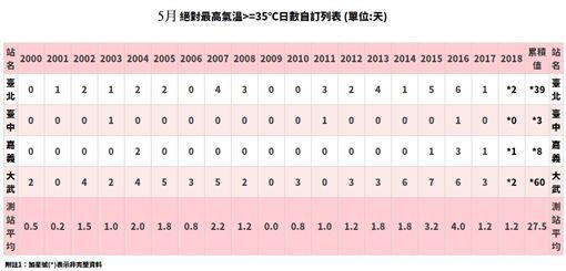 5月超過35度高溫統計表(圖/翻攝自鄭明典臉書)