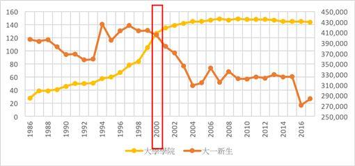 (圖1)大學學院、大一新生人口
