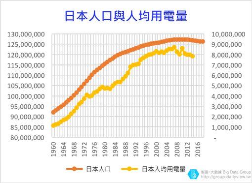 (圖2)日本人口與人均用電量