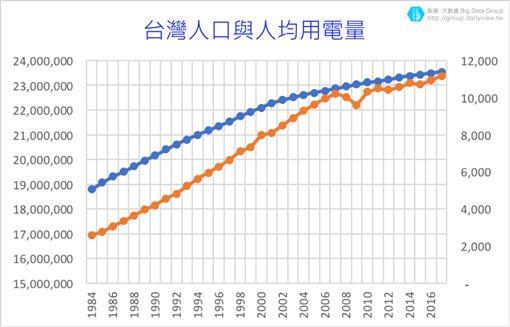 (圖3)台灣人口與人均用電量