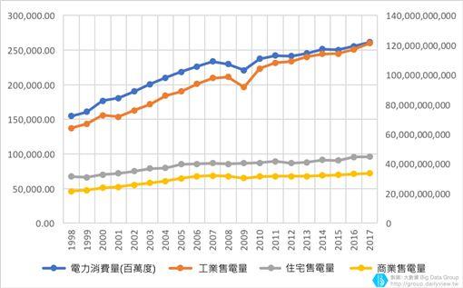 (圖4)各用電量比較