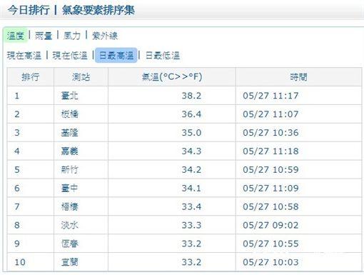 防曬,水分,中央氣象局,晴朗,炎熱,大台北地區,38度,高溫