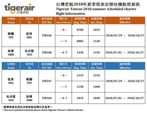 台灣虎航佐賀、名古屋包機航線時間表。(圖/台灣虎航提供)