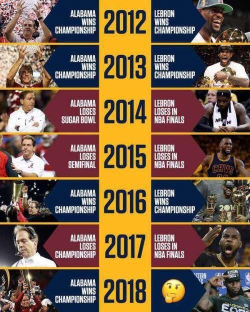 2012年起,只要阿拉巴馬大學封王,詹姆斯也會奪冠。(取自ESPN IG)