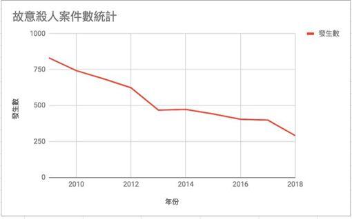 法務部長,邱太三,綠黨,王浩宇,槍斃,槍決,情殺圖/王浩宇臉書