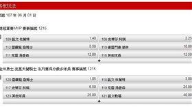 ▲台灣運彩NBA盤口。(圖/取自台灣運彩官方網站)