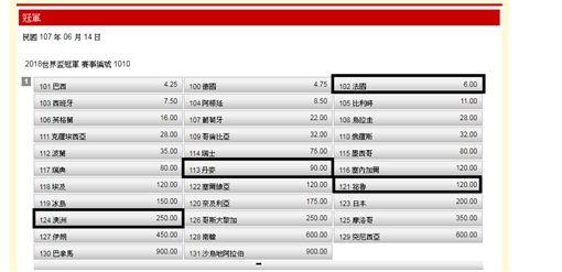 ▲世足賽C組球隊。(圖/台灣運彩網站)